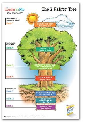 7_habits_tree.jpg